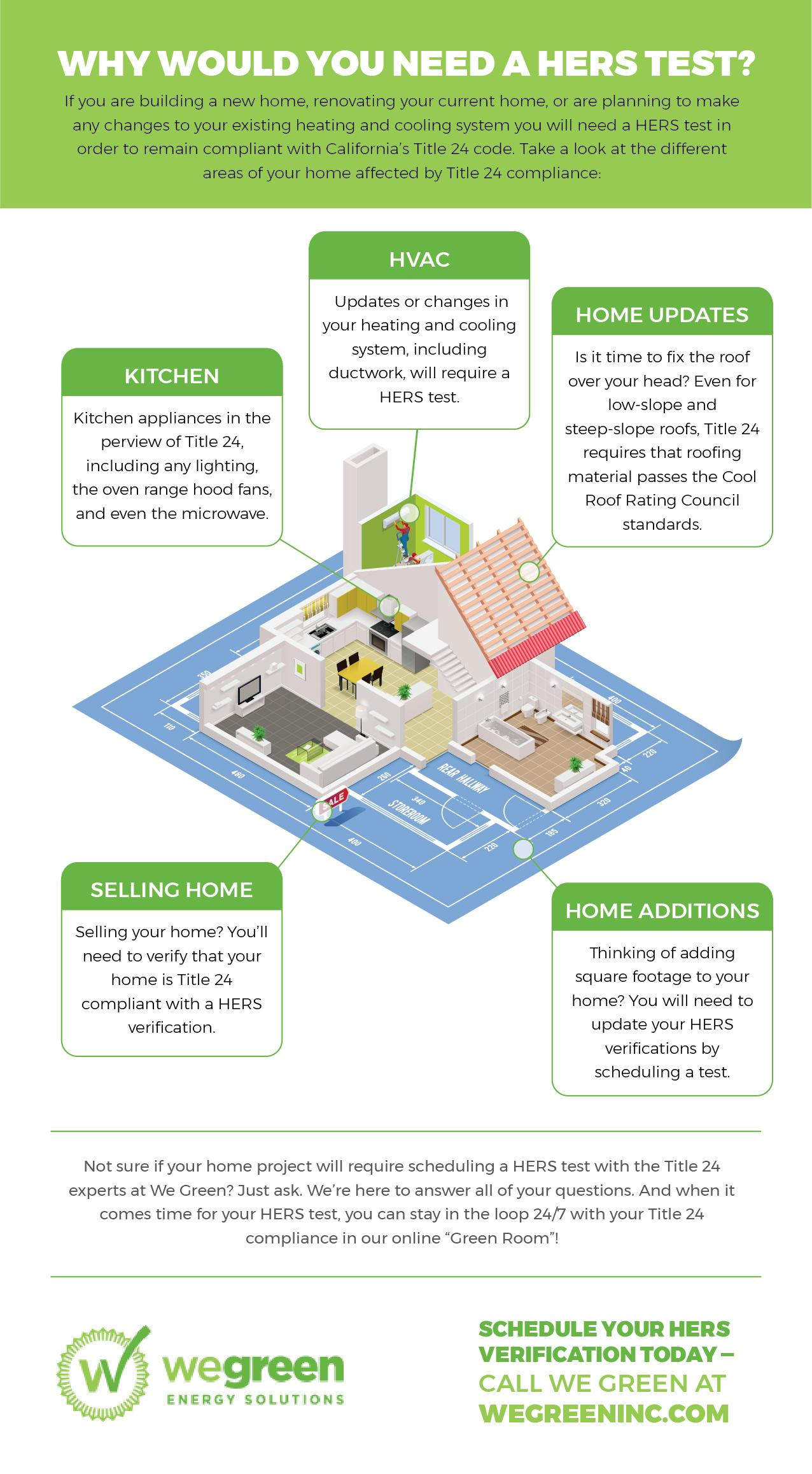 hers test we green infographic